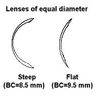 Zakrivljenost kontaktnih leća