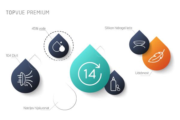 Kontaktne leće TopVue Premium